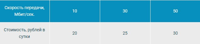 Обзор тарифов и опций для интернета на МТС